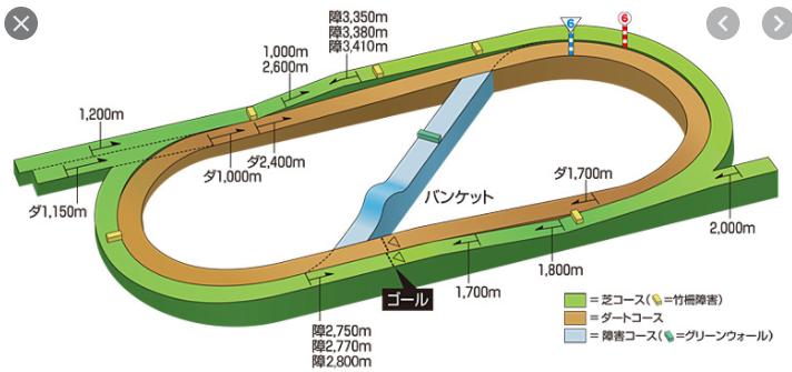 Fukushima keibajyo
